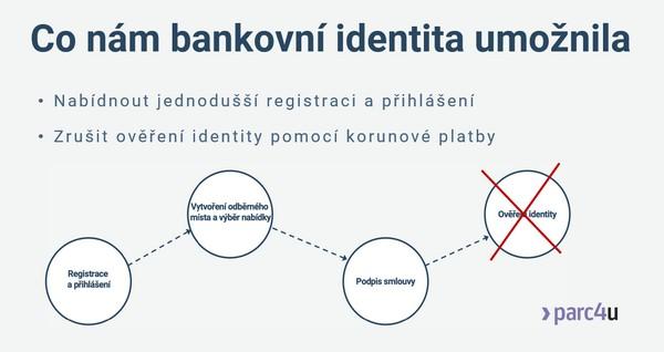 2021-04-pxe-co-umoznilo-bankid.jpg