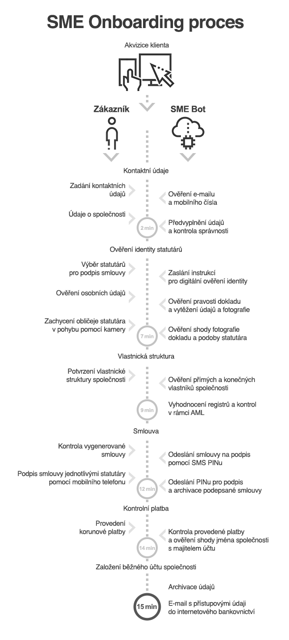 sme-onboarding-proces_1.png